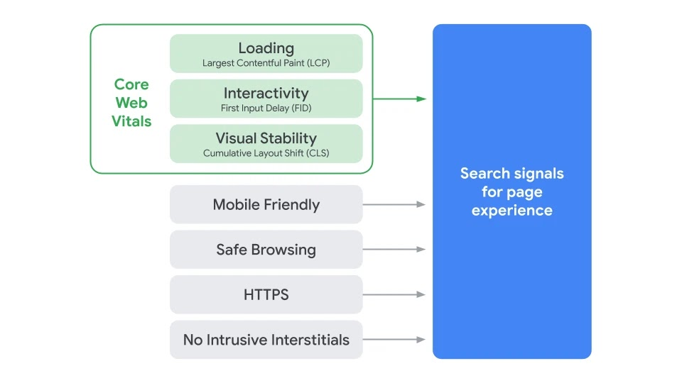 Core Web Vitals of Loading, Interactivity, and Visual Stability are combined with Mobile Friendly, Safe Browsing, HTTPS, No intrusive interstitials; all combine as search signals for page experience
